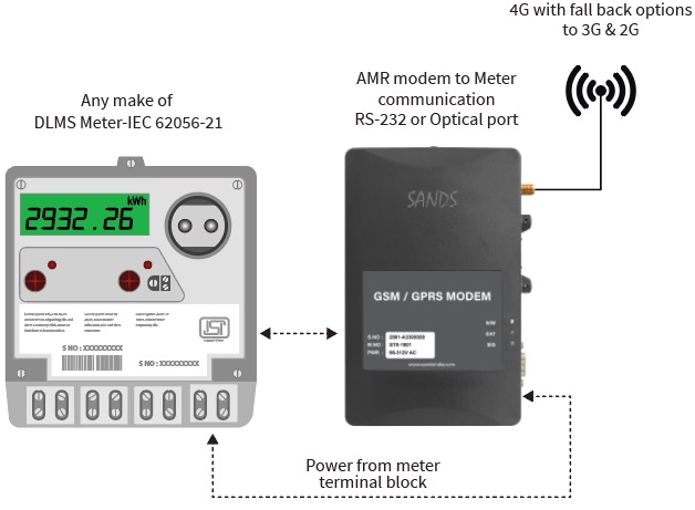 Automatic Meter Reading Unit